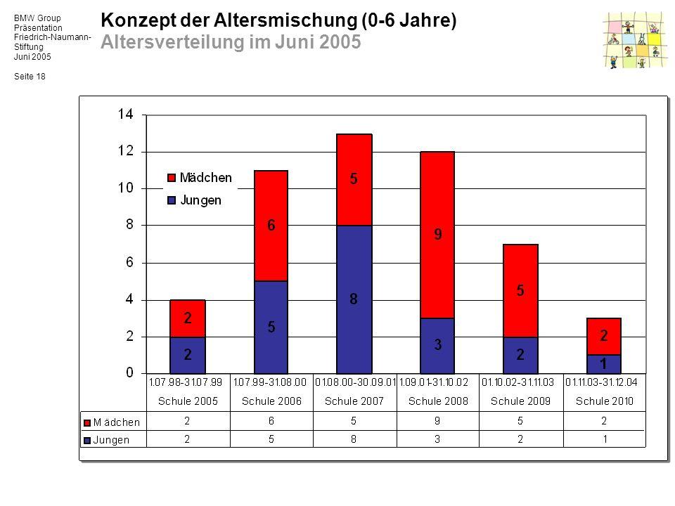 Konzept der Altersmischung (0-6 Jahre) Altersverteilung im Juni 2005