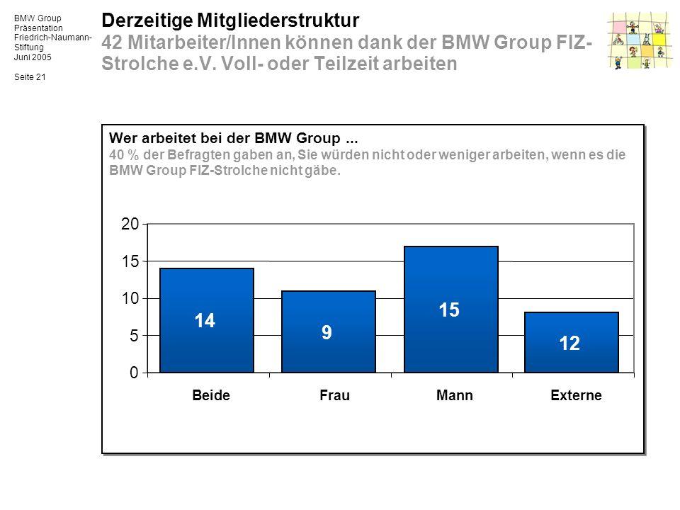 Derzeitige Mitgliederstruktur 42 Mitarbeiter/Innen können dank der BMW Group FIZ-Strolche e.V. Voll- oder Teilzeit arbeiten