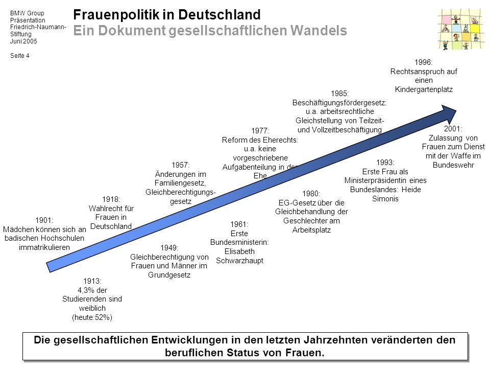 Frauenpolitik in Deutschland Ein Dokument gesellschaftlichen Wandels