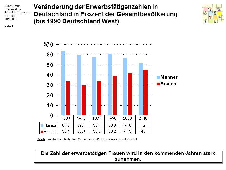 Veränderung der Erwerbstätigenzahlen in Deutschland in Prozent der Gesamtbevölkerung (bis 1990 Deutschland West)