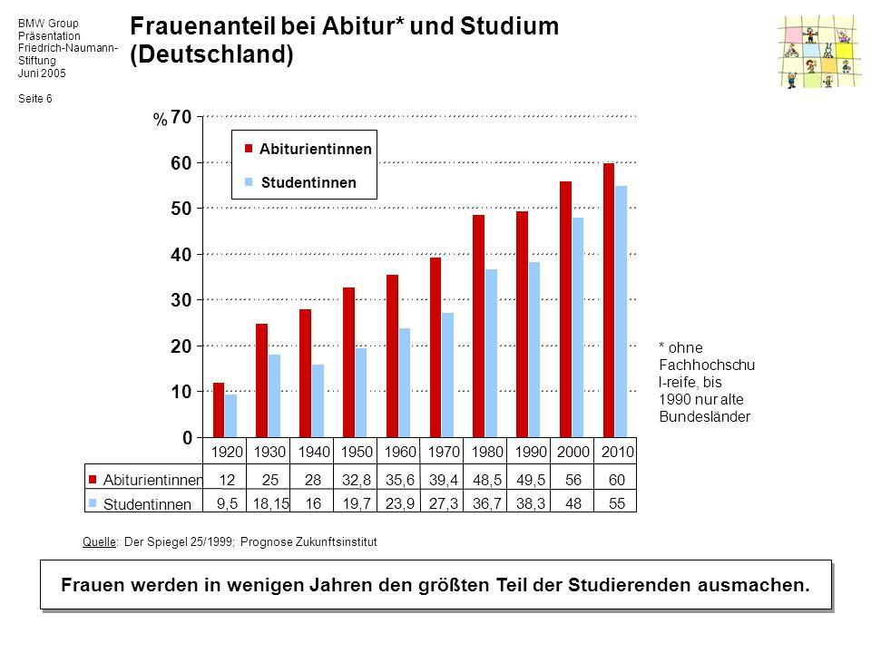 Frauenanteil bei Abitur* und Studium (Deutschland)