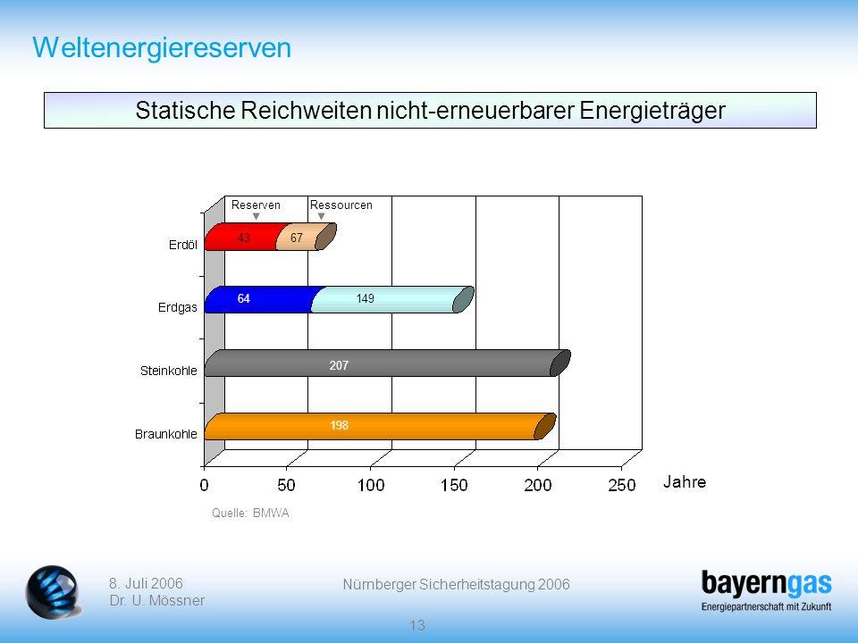 Weltenergiereserven Statische Reichweiten nicht-erneuerbarer Energieträger. Reserven. Ressourcen.