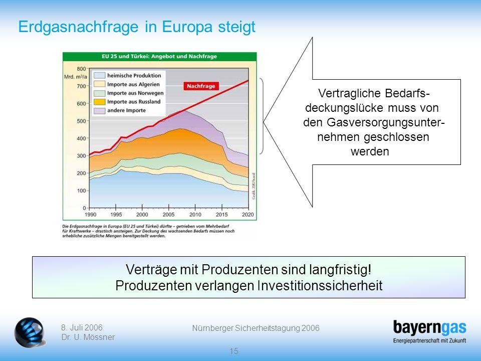 Erdgasnachfrage in Europa steigt