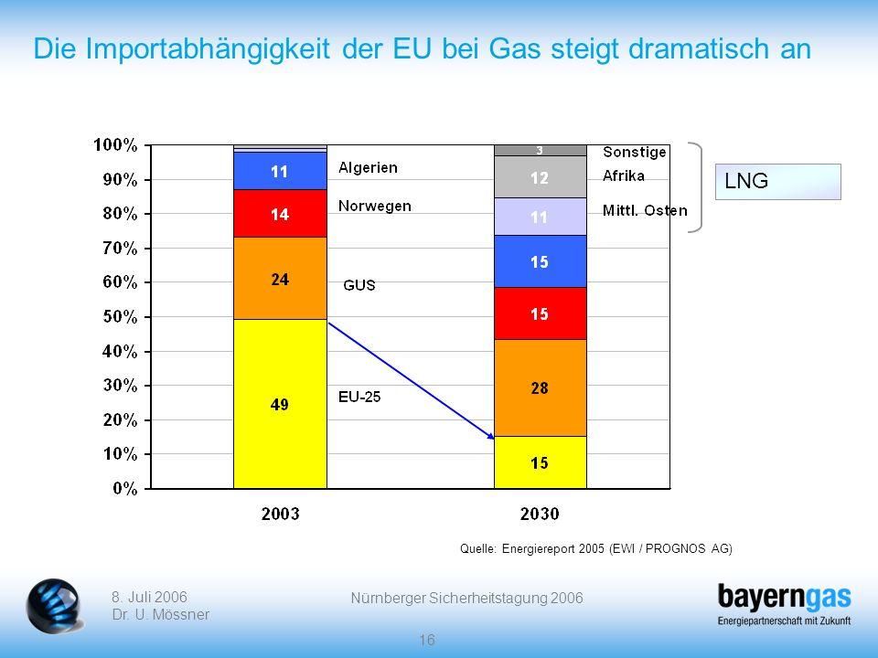 Die Importabhängigkeit der EU bei Gas steigt dramatisch an