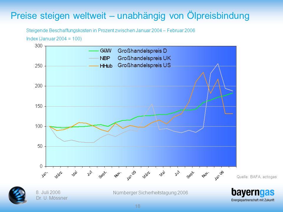 Preise steigen weltweit – unabhängig von Ölpreisbindung