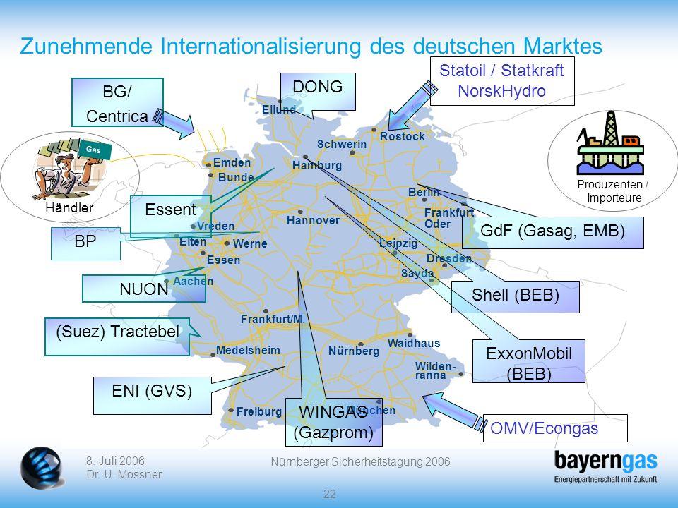 Zunehmende Internationalisierung des deutschen Marktes