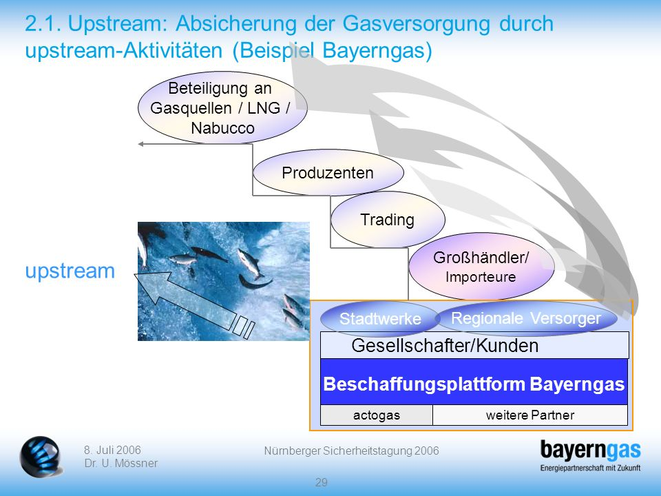 Beschaffungsplattform Bayerngas