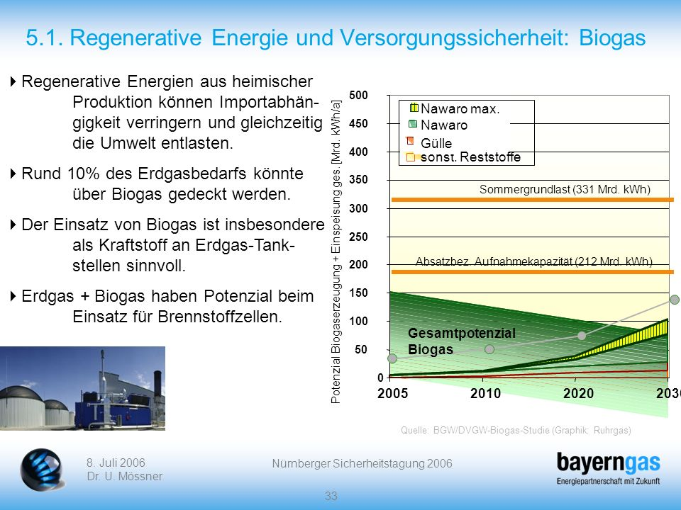 5.1. Regenerative Energie und Versorgungssicherheit: Biogas