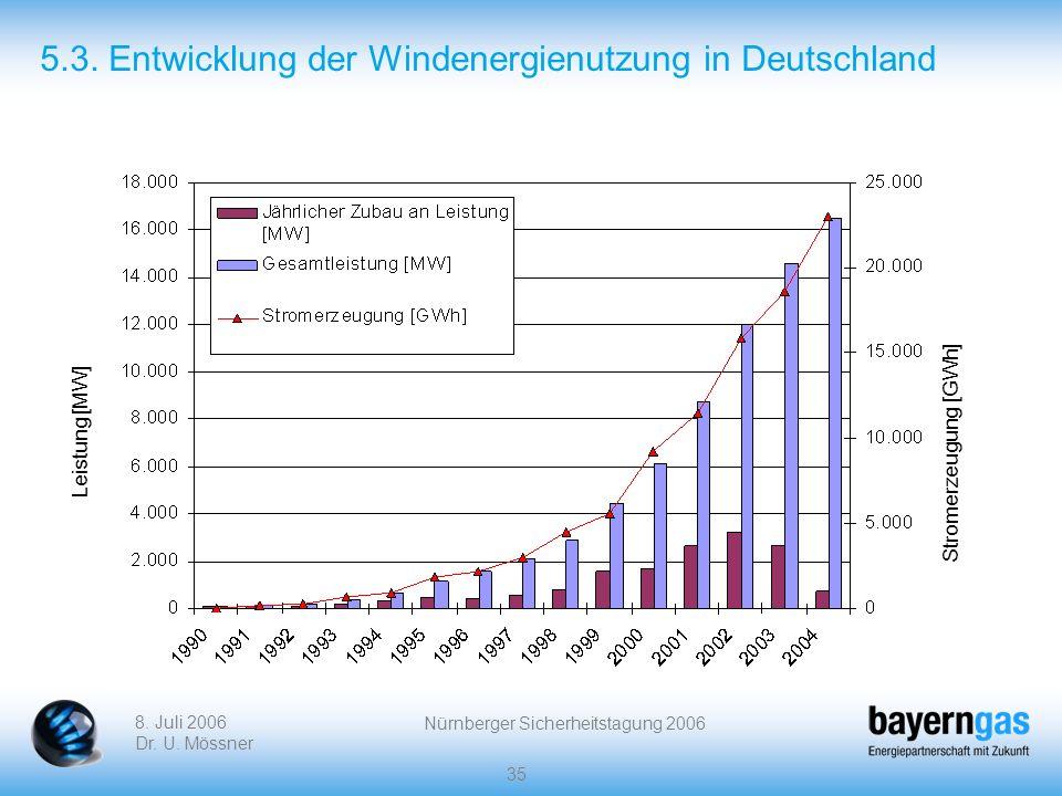 5.3. Entwicklung der Windenergienutzung in Deutschland