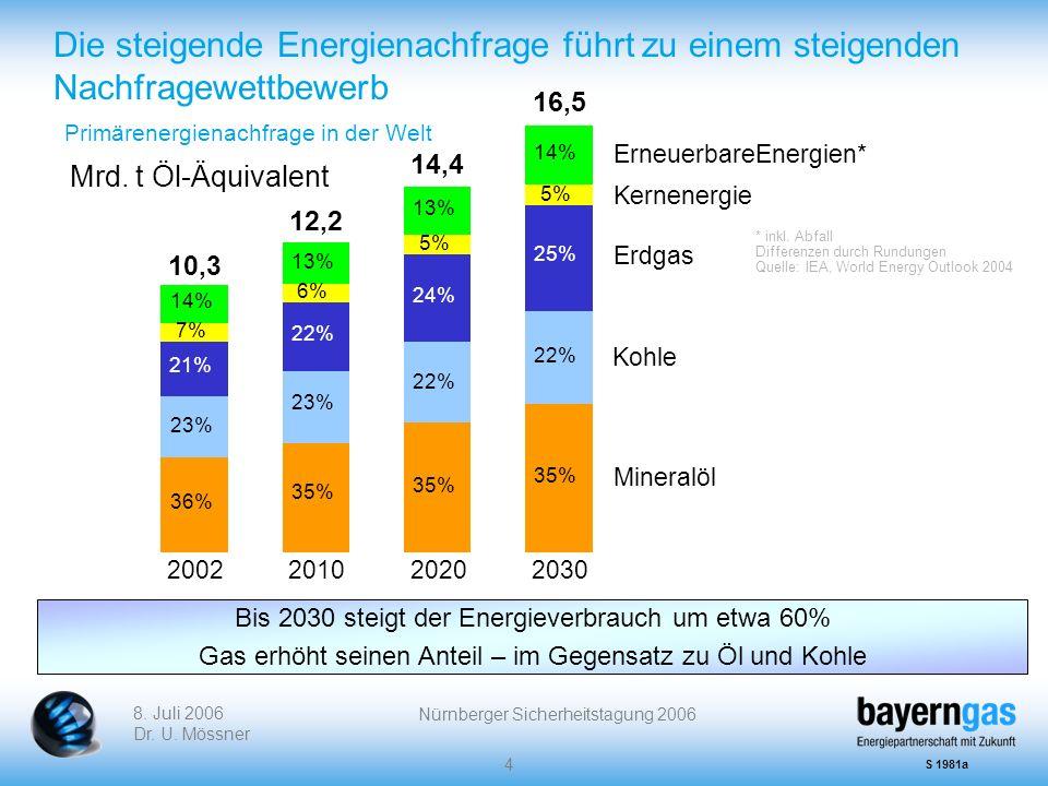 Die steigende Energienachfrage führt zu einem steigenden Nachfragewettbewerb