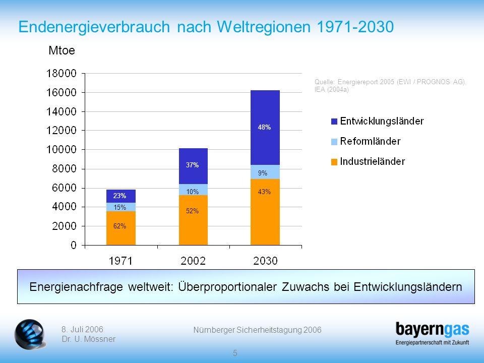 Endenergieverbrauch nach Weltregionen 1971-2030