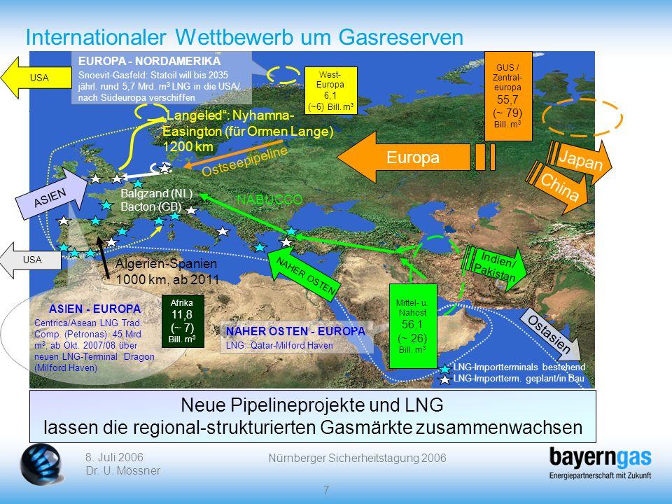 Internationaler Wettbewerb um Gasreserven