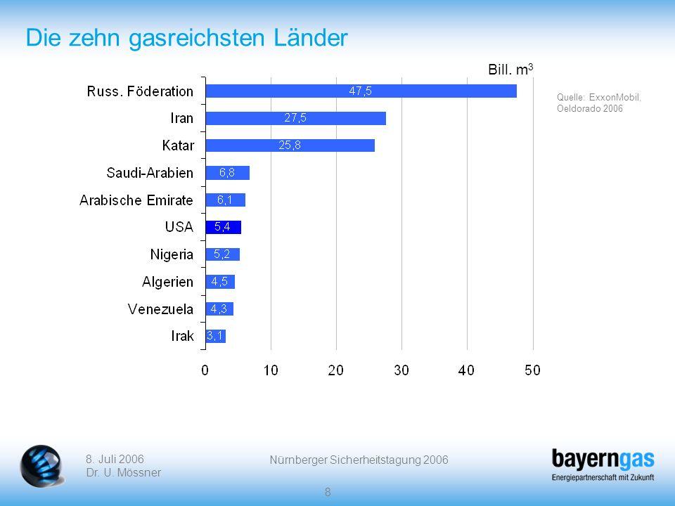 Die zehn gasreichsten Länder