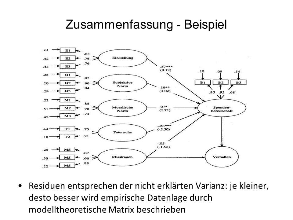 Zusammenfassung - Beispiel