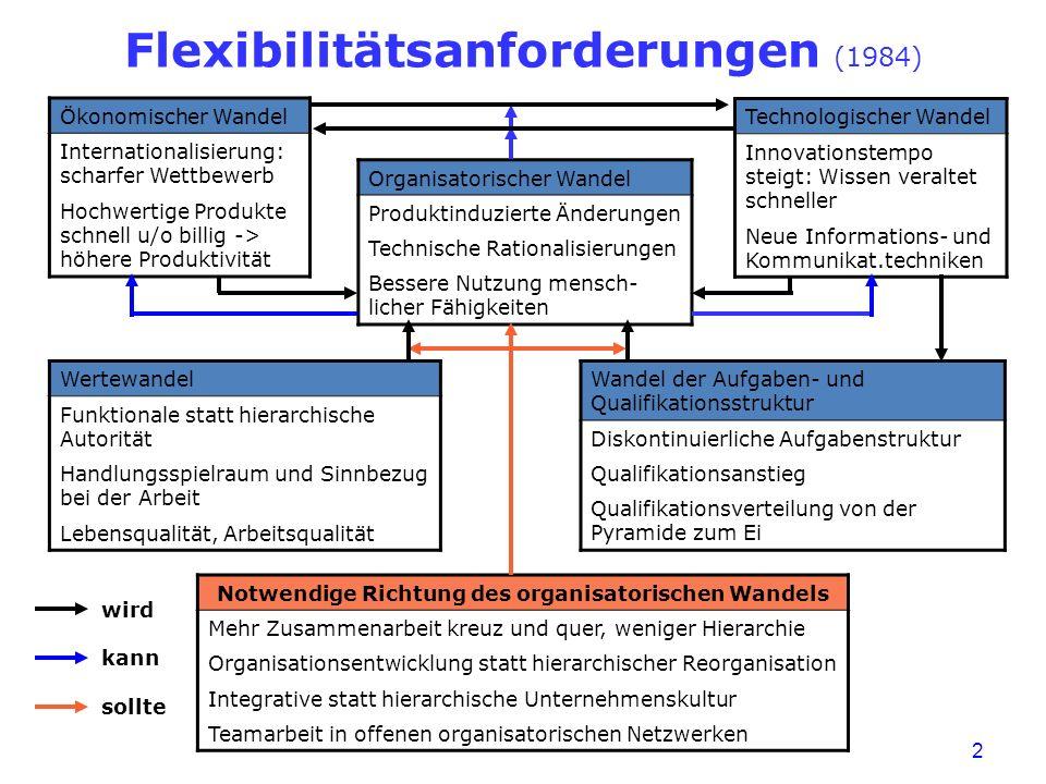 Flexibilitätsanforderungen (1984)