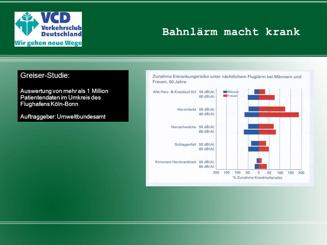 Bahnlärm macht krank Greiser-Studie: Auswertung von mehr als 1 Million Patientendaten im Umkreis des Flughafens Köln-Bonn.