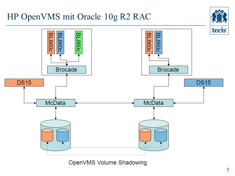 HP OpenVMS mit Oracle 10g R2 RAC