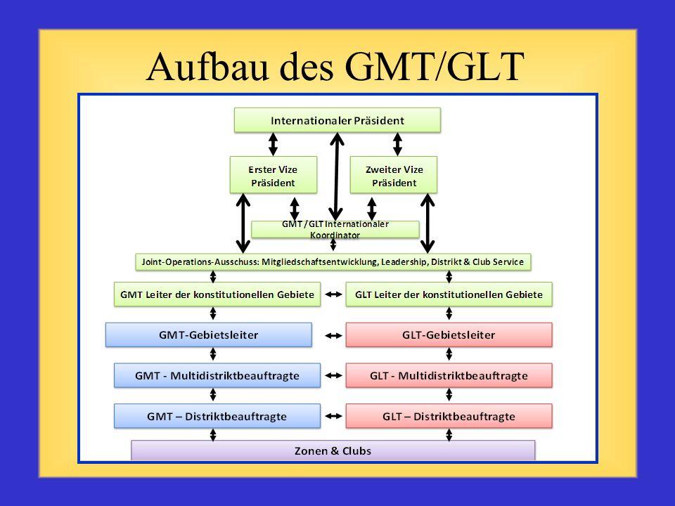 Aufbau des GMT/GLT