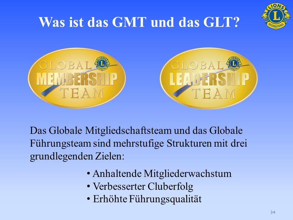 Was ist das GMT und das GLT
