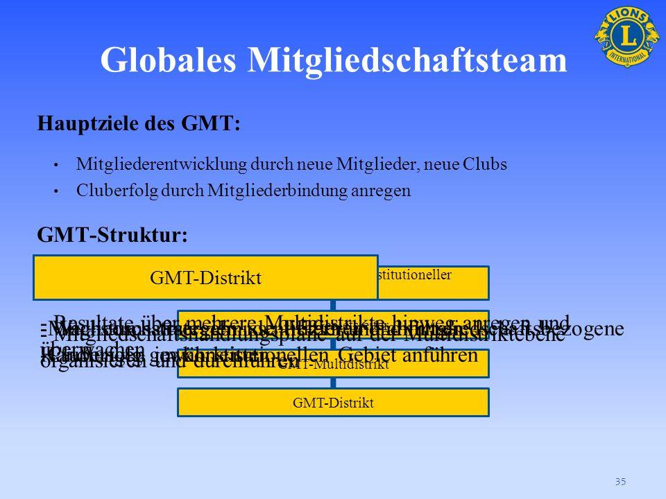 Globales Mitgliedschaftsteam