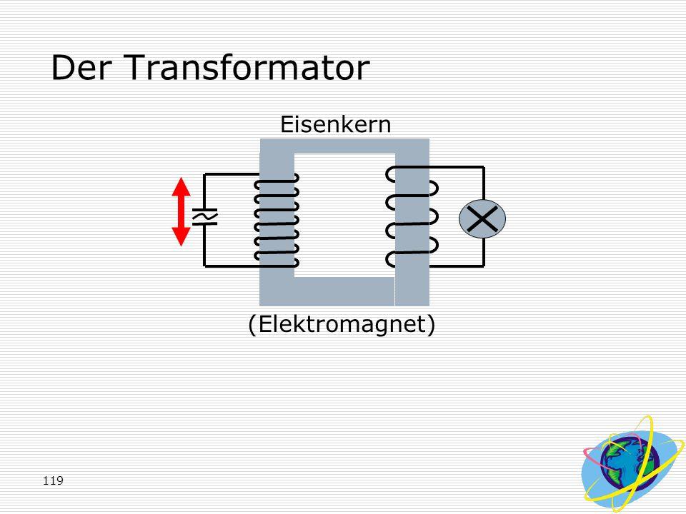 Der Transformator Eisenkern (Elektromagnet)