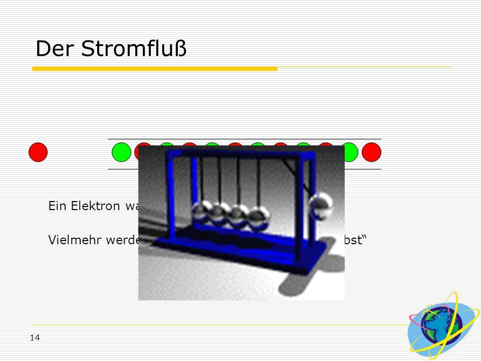 Der Stromfluß Ein Elektron wandert nicht durch den Leiter.