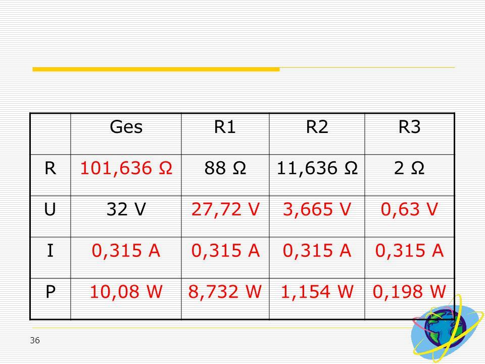 Ges R1. R2. R3. R. 101,636 Ω. 88 Ω. 11,636 Ω. 2 Ω. U. 32 V. 27,72 V. 3,665 V. 0,63 V. I.