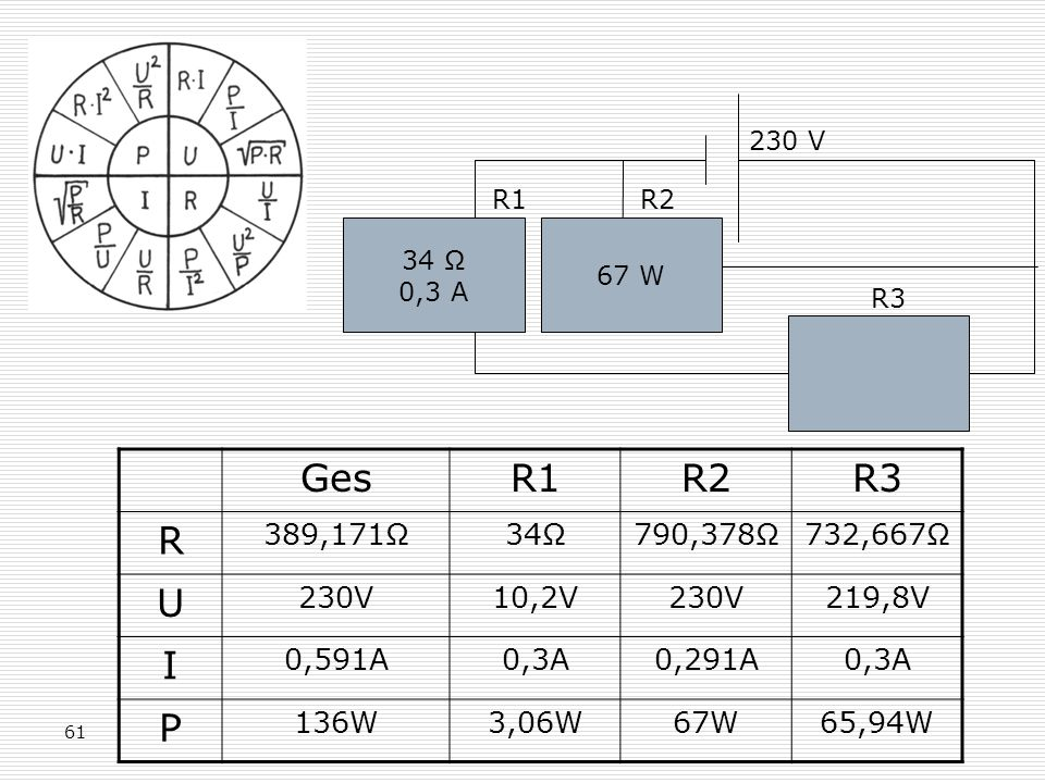 230 V R1. R2. 34 Ω. 0,3 A. 67 W. R3. Ges. R1. R2. R3. R. 389,171Ω. 34Ω. 790,378Ω. 732,667Ω.