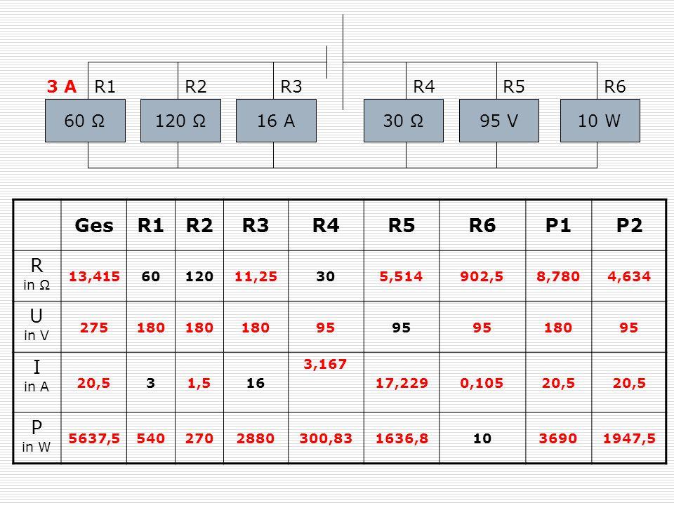 Ges R1 R2 R3 R4 R5 R6 P1 P2 R in Ω U in V I in A P in W 120 Ω 3 A R1