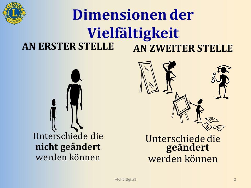 Dimensionen der Vielfältigkeit