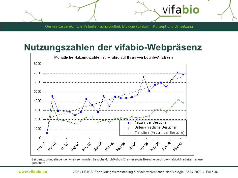 Nutzungszahlen der vifabio-Webpräsenz