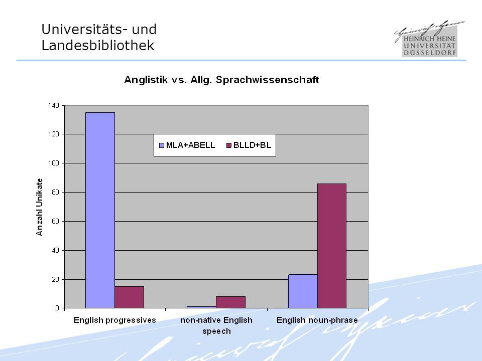 Ein Vergleich der Unikate in den traditionell anglistischen versus den Datenbanken der allgemeinen Sprachwissenschaften bietet folgendes Bild.