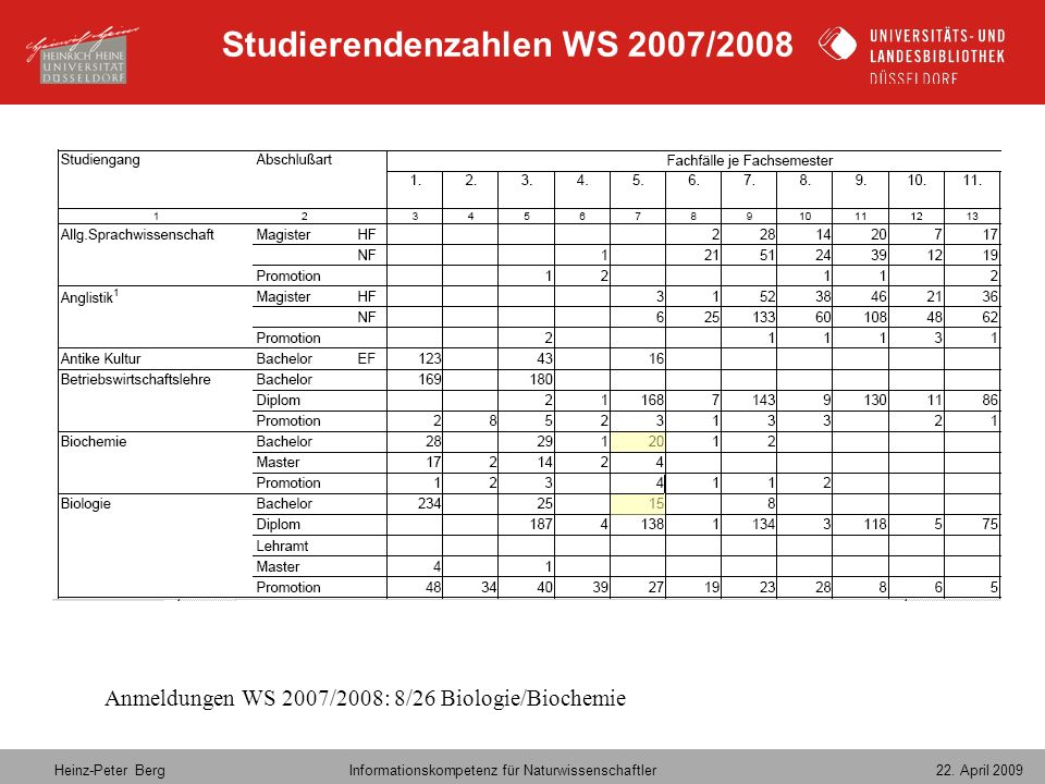 Studierendenzahlen WS 2007/2008