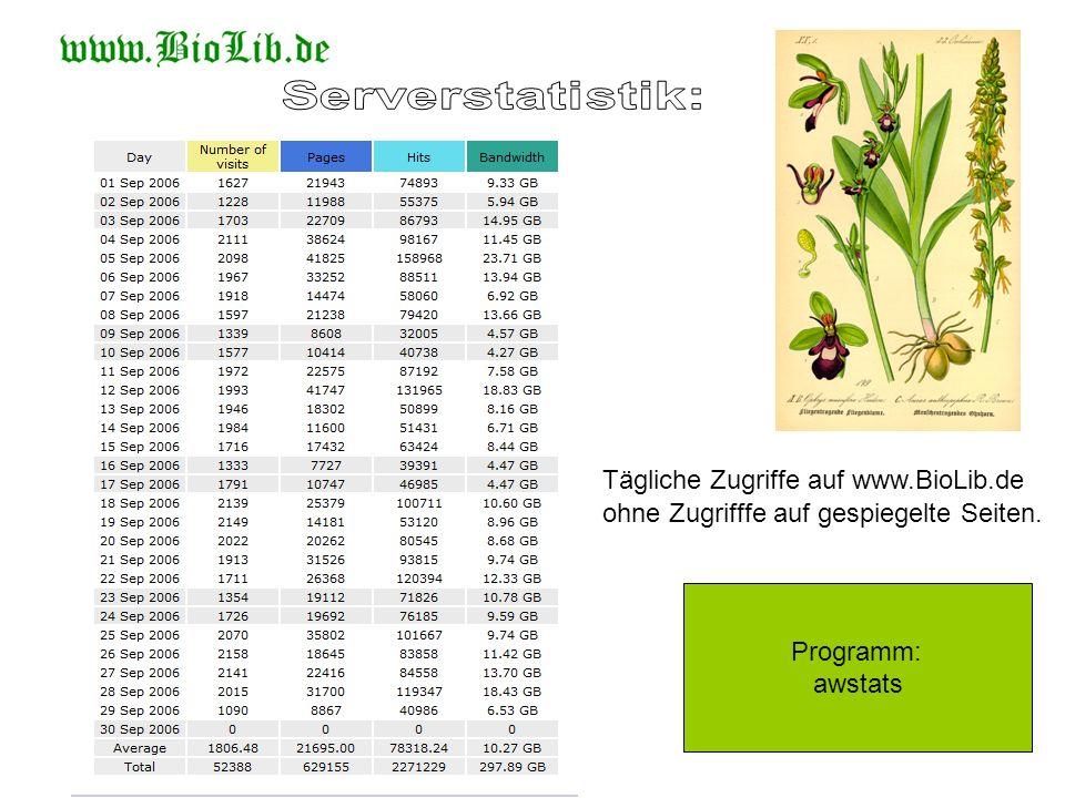 Serverstatistik: Tägliche Zugriffe auf www.BioLib.de