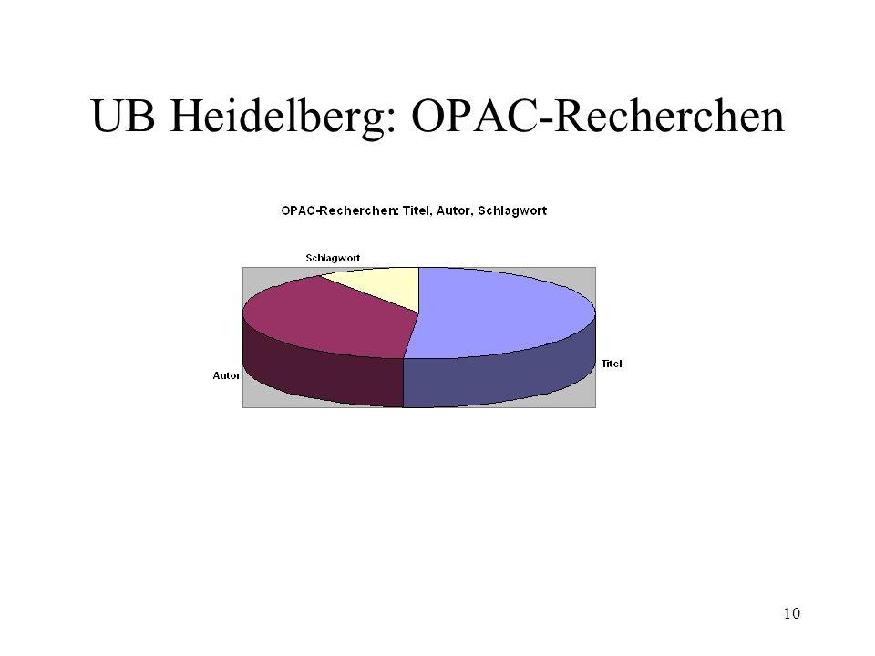 UB Heidelberg: OPAC-Recherchen