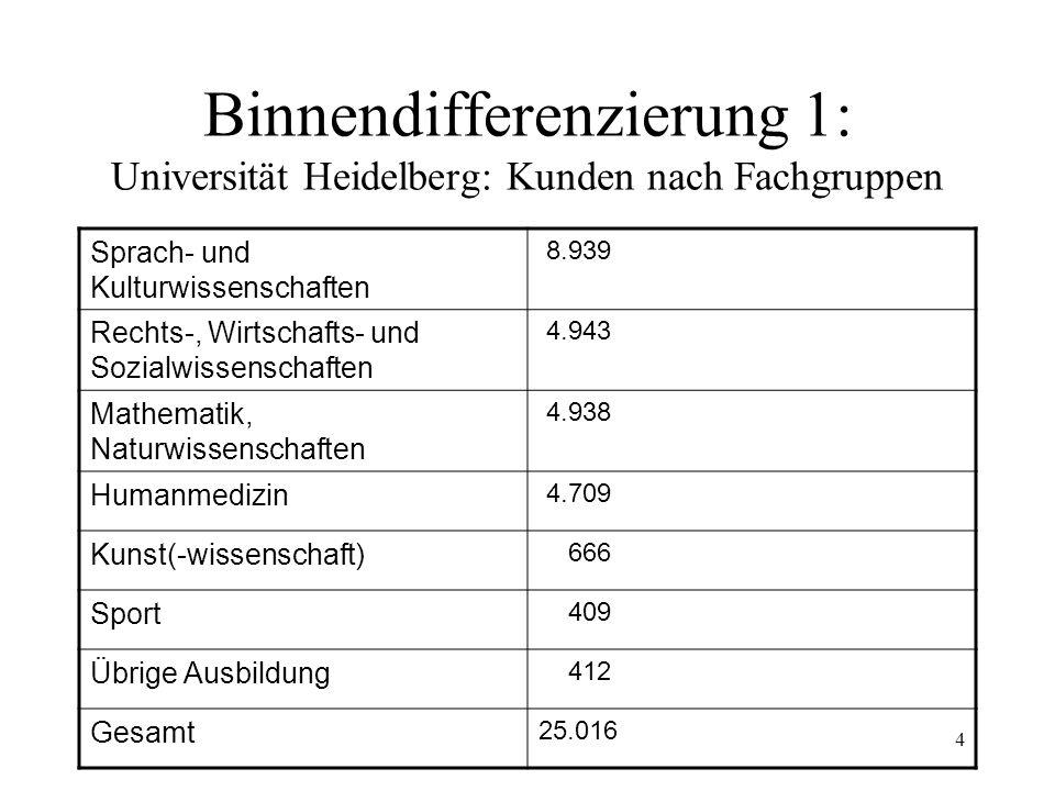 Binnendifferenzierung 1: Universität Heidelberg: Kunden nach Fachgruppen