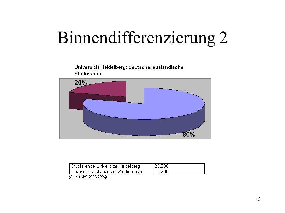 Binnendifferenzierung 2