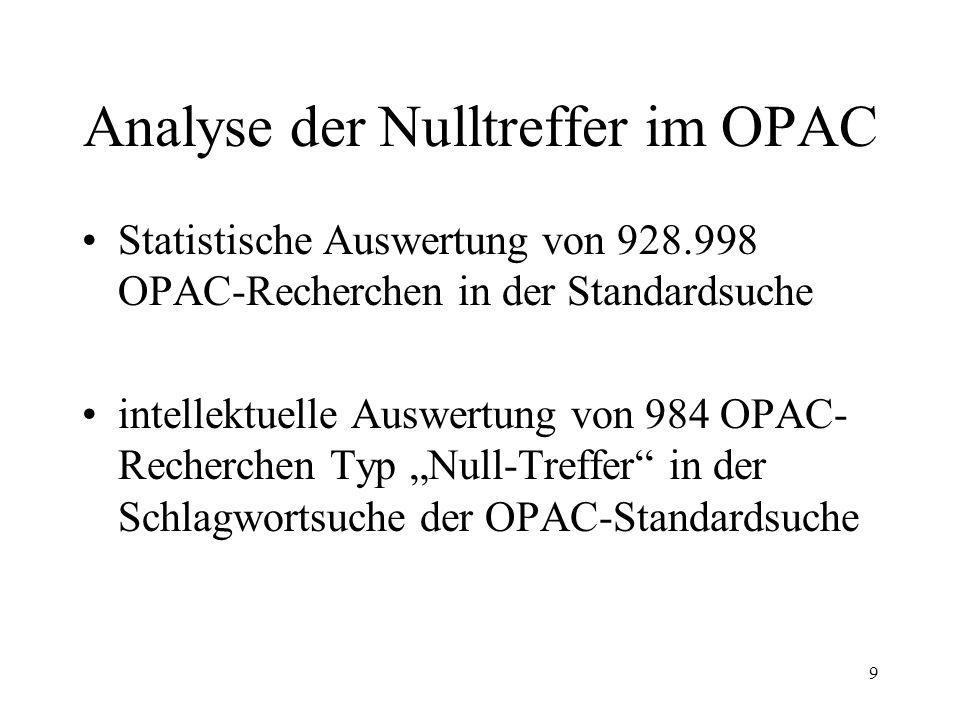 Analyse der Nulltreffer im OPAC