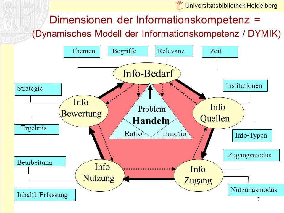Dimensionen der Informationskompetenz = (Dynamisches Modell der Informationskompetenz / DYMIK)