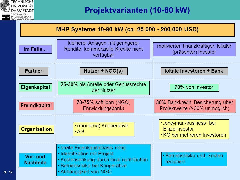 Projektvarianten (10-80 kW)