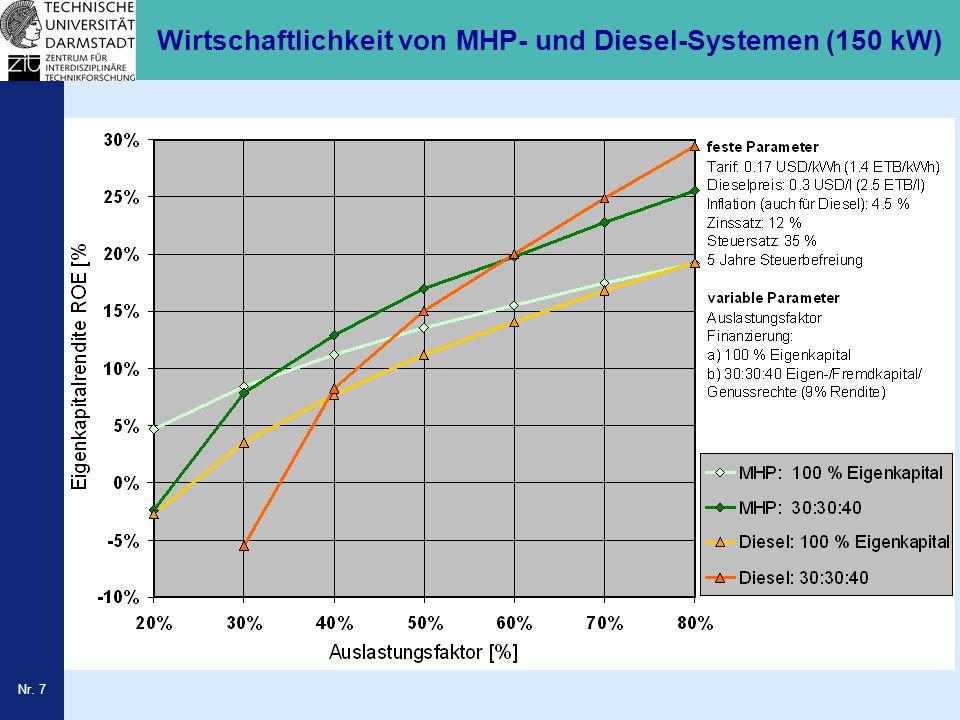 Wirtschaftlichkeit von MHP- und Diesel-Systemen (150 kW)