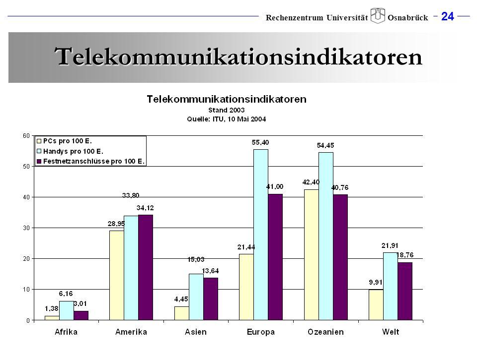 Telekommunikationsindikatoren