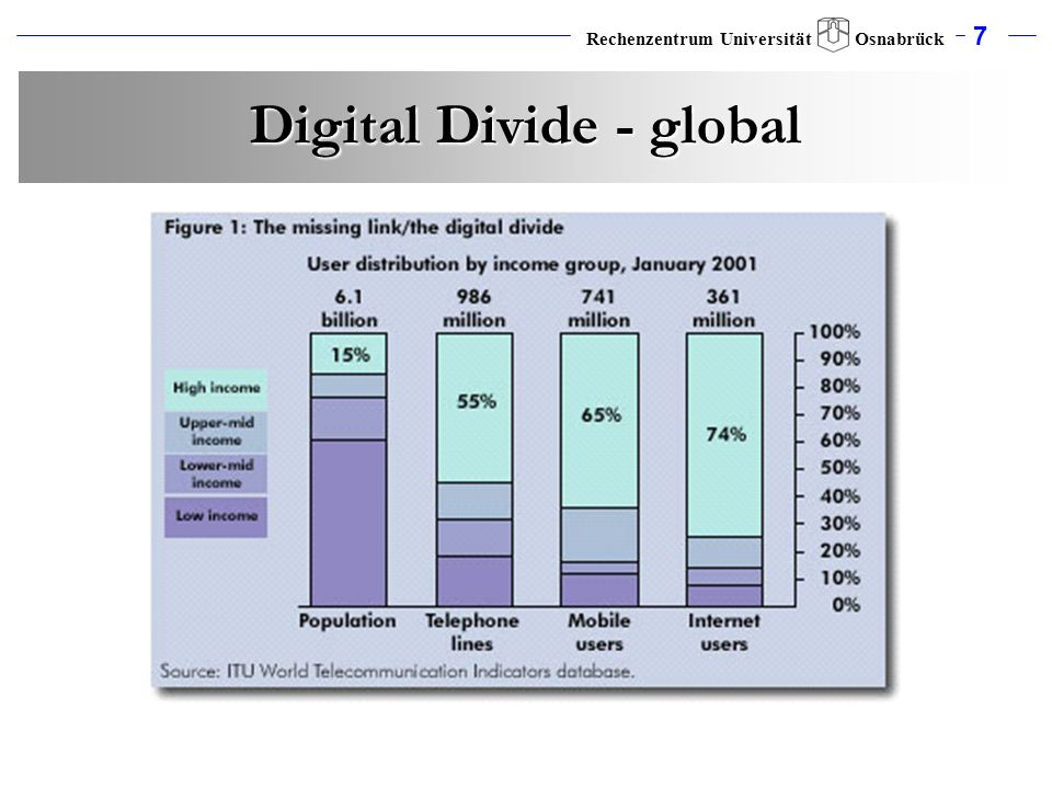 Digital Divide - global