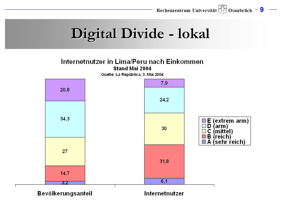 Digital Divide - lokal