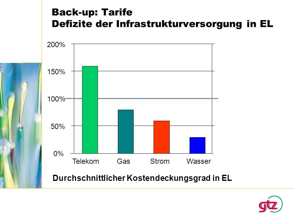 Back-up: Tarife Defizite der Infrastrukturversorgung in EL