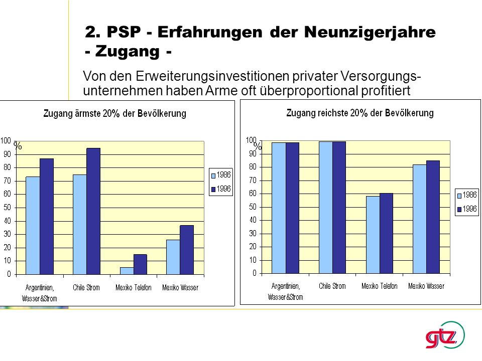 2. PSP - Erfahrungen der Neunzigerjahre - Zugang -