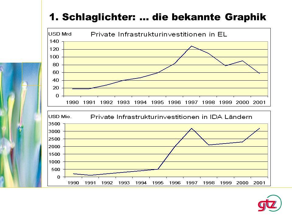 1. Schlaglichter: … die bekannte Graphik