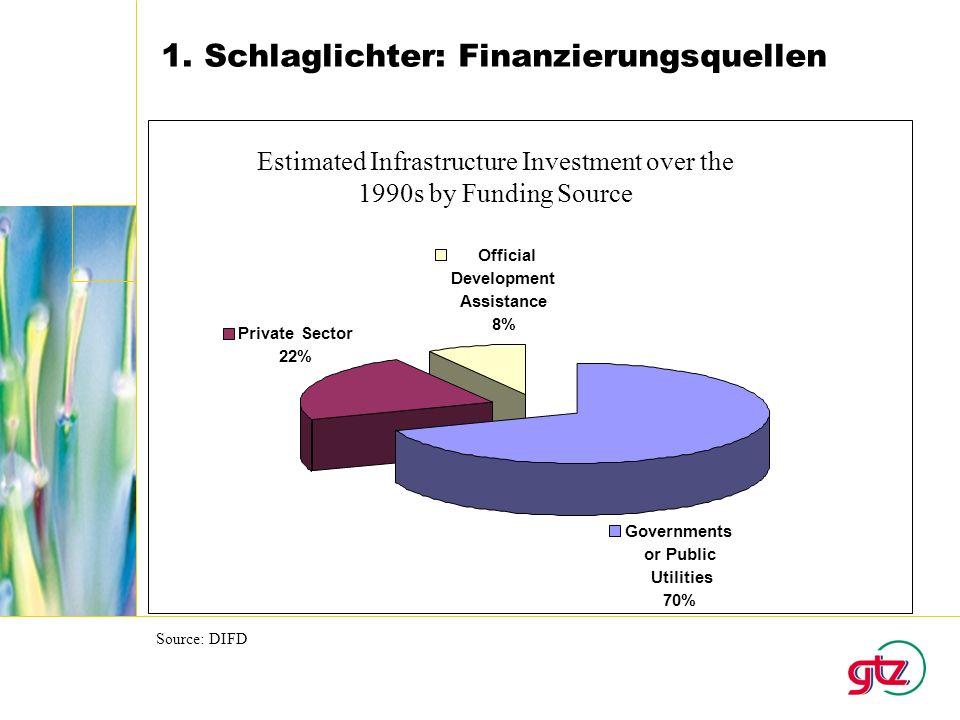 1. Schlaglichter: Finanzierungsquellen