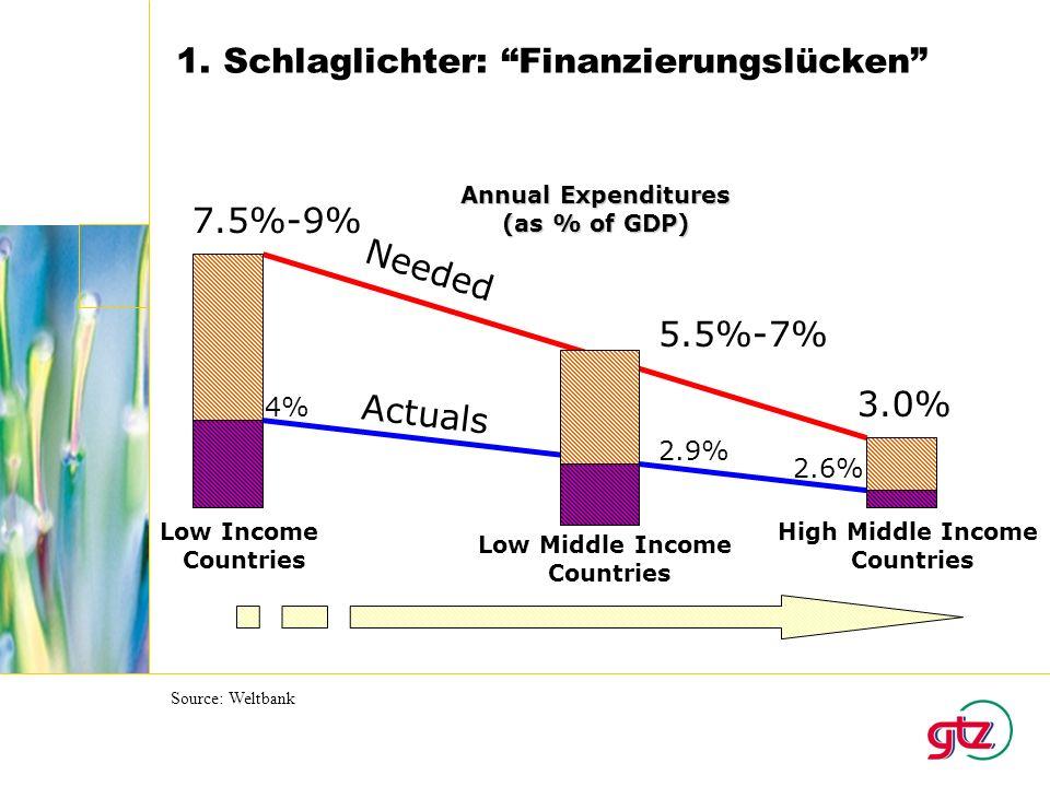 1. Schlaglichter: Finanzierungslücken