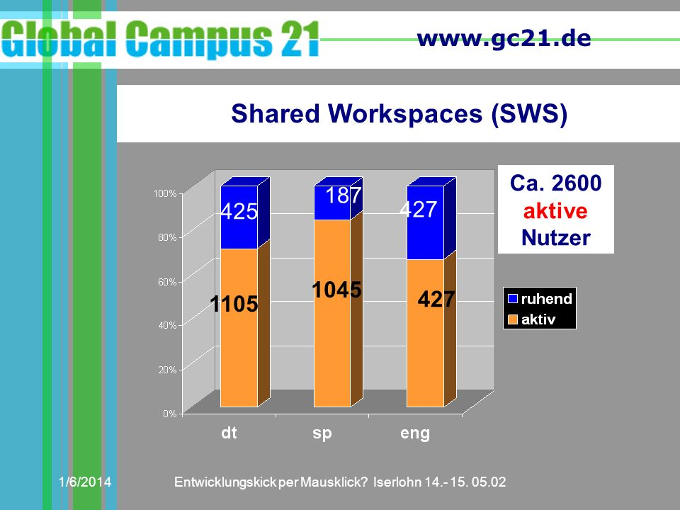 Shared Workspaces (SWS)
